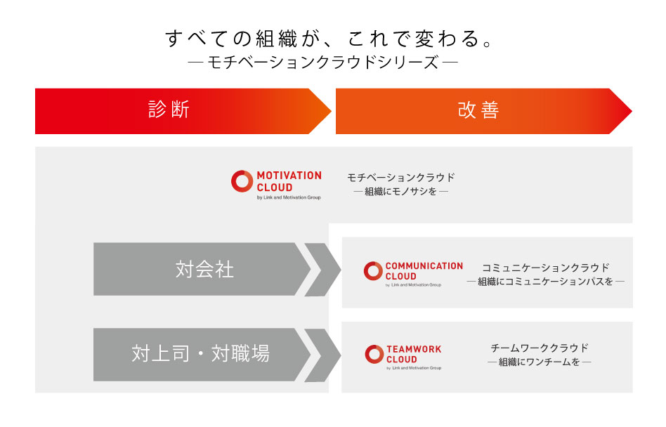 新サービス「コミュニケーションクラウド」「チームワーククラウド」を同時リリース―リンクアンドモチベーション